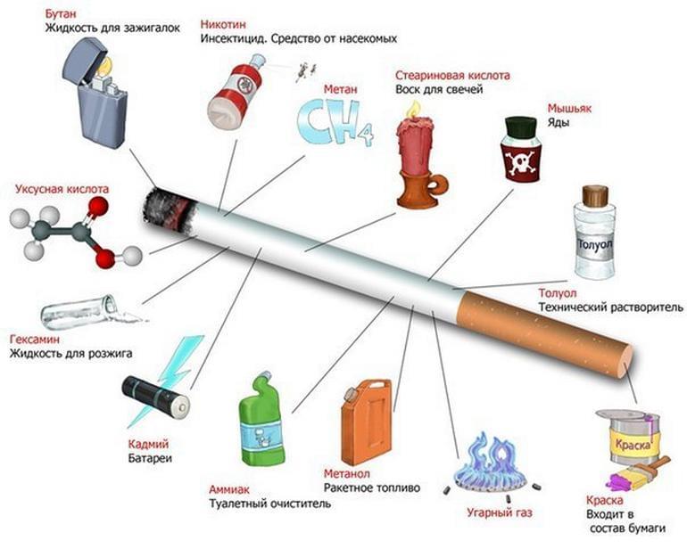 Что входит в состав сигарет